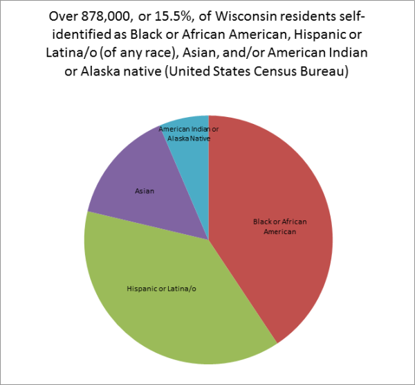 Figure 1: Wisconsin residents, by race and ethnicity, 2010
