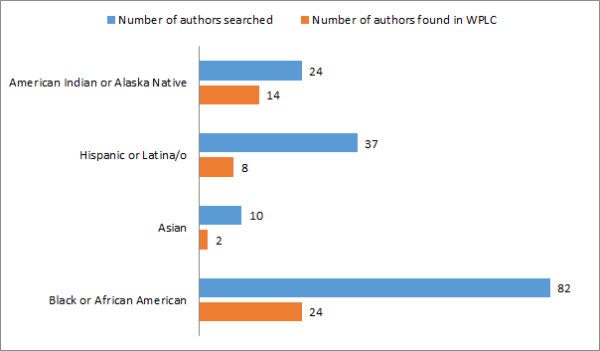 Figure 2: Authors searched and findings in WPLC, February 2014.